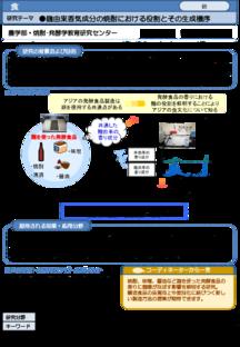 麹由来香気成分の焼酎における役割とその生成機序